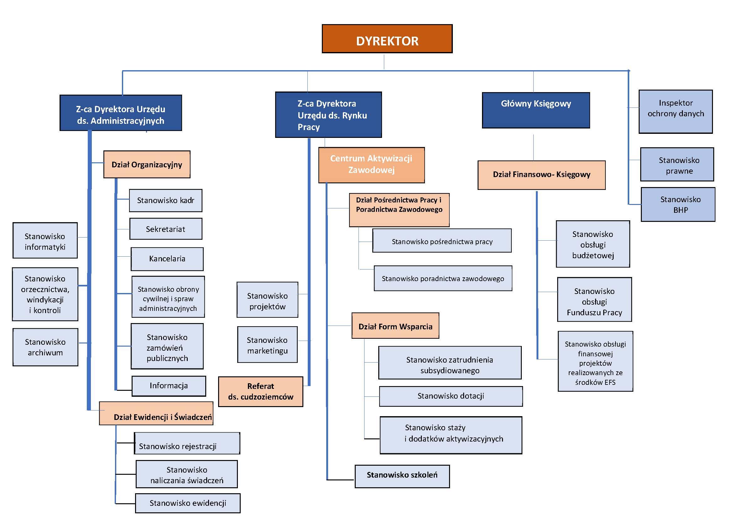 Schemat organizacyjny Powiatowego Urzędu Pracy w Gdyni